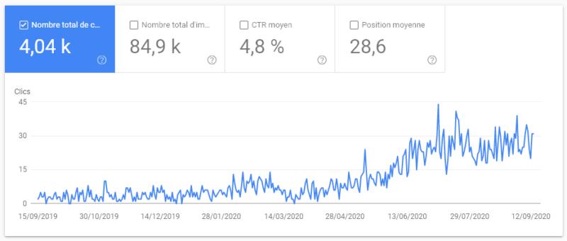 Capture d'écran d'une courbe de croissance du référencement organique d'un site web.