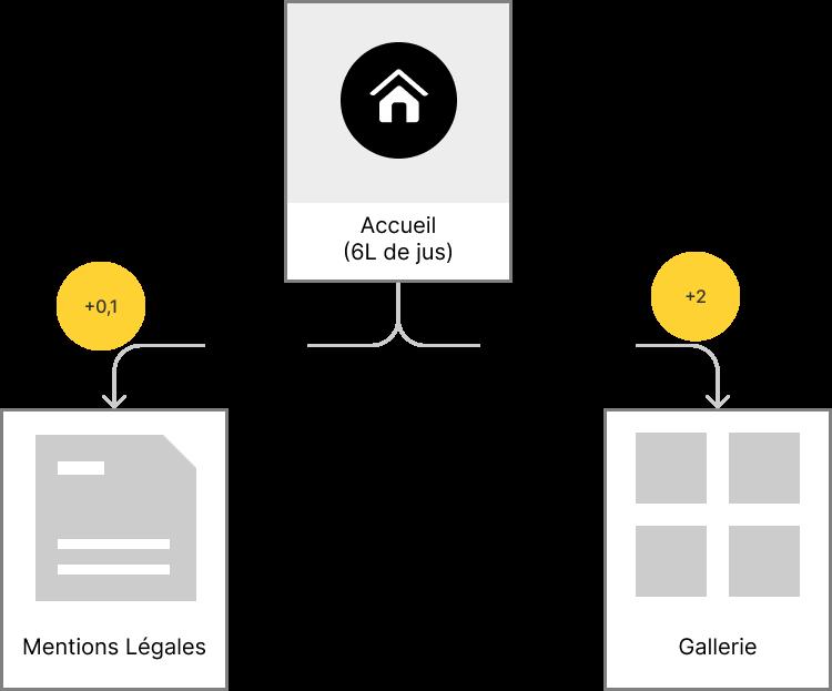 Schéma illustrant la distribution du jus de lien au sein des pages d'un même site.